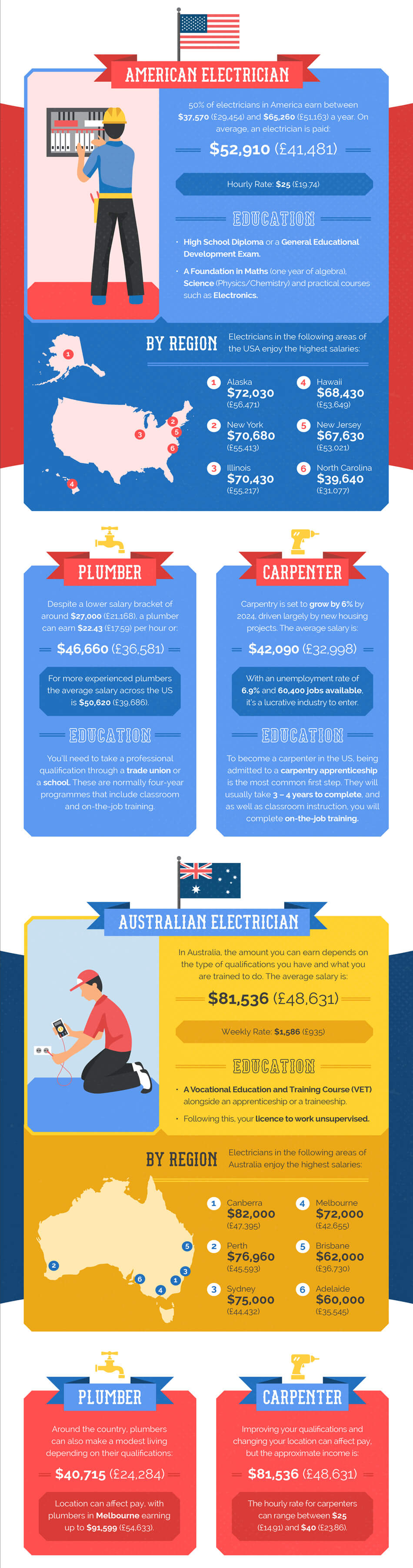 Tradesmen Around The World Infographic | Electrical Direct