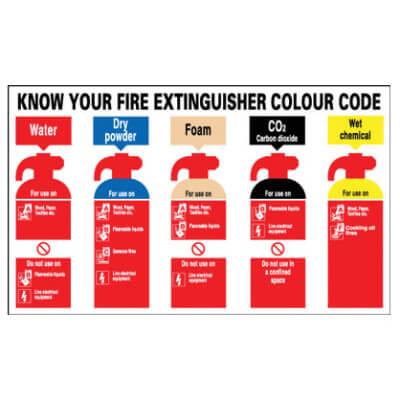 Know Your Fire Extinguishers - 250 x 300mm - Rigid Plastic)